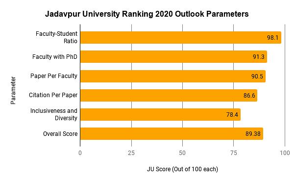 Jadavpur University Ranking