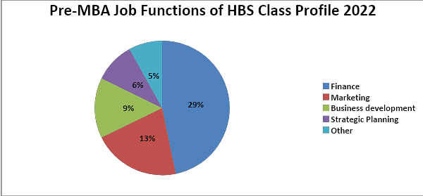 Pre-MBA Job Function of HBS Class Profile 2022