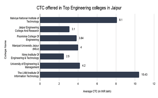 Average CTC offered in Top Engineering Colleges in Jaipur