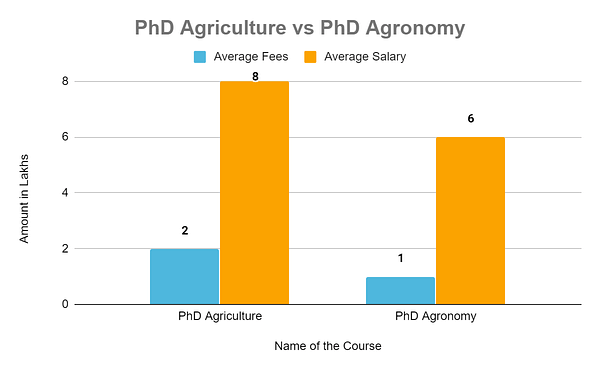 PhD Agriculture