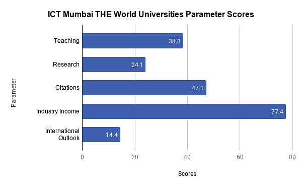 ICT Mumbai Ranking