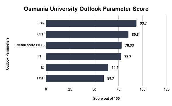 Osmania University Outlook Parameter Score