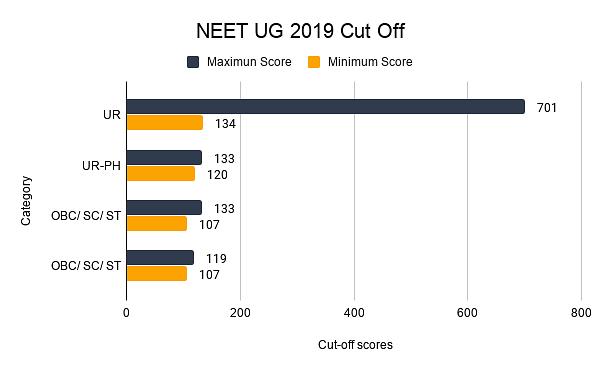 NEET UG 2019 Cut Off