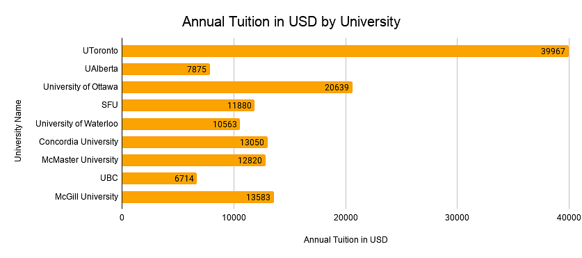 Annual tuition fees by University