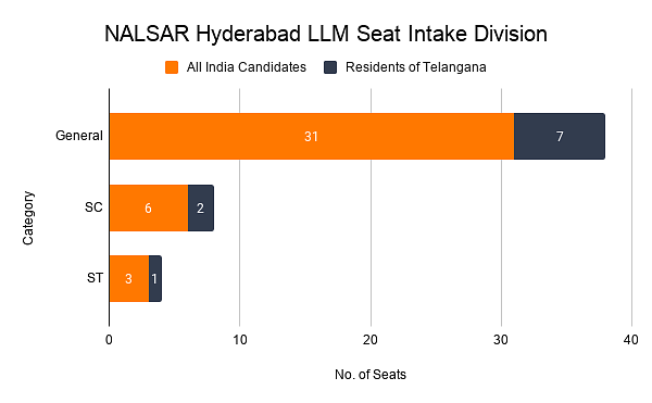 NALSAR Hyderabad LLM Seat Intake Division
