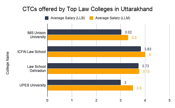 CTCs offered by Top Law Colleges in Uttarakhand