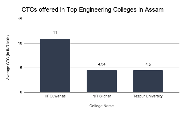 CTCs offered in Top Engineering Colleges in Assam