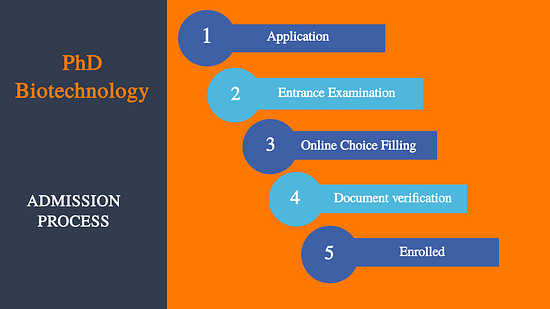 PhD Biotechnology Admission Process