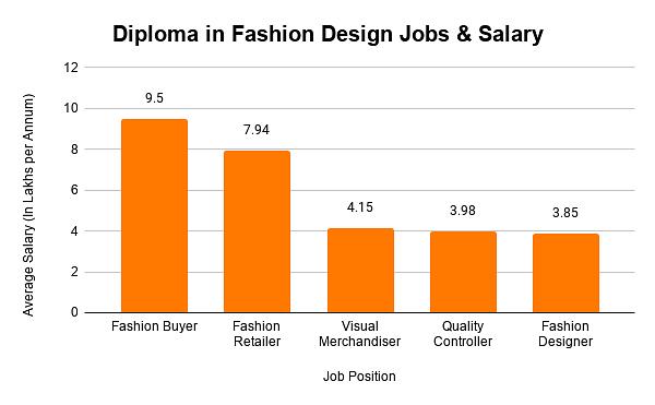 Diploma In Fashion Design Course Eligibility Syllabus Top Institutes Fees 2021 22
