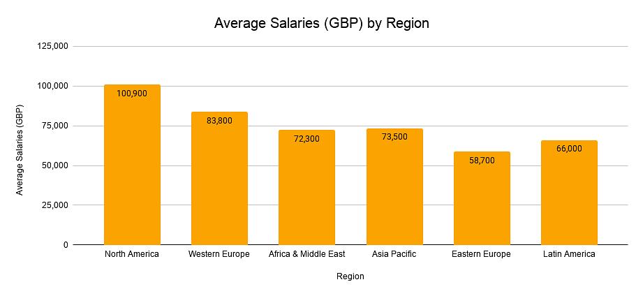 Average Salaries (GBP) by Region