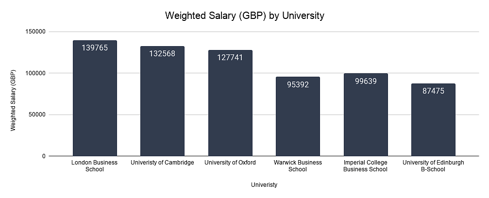 Weighted Salary (GBP) by University