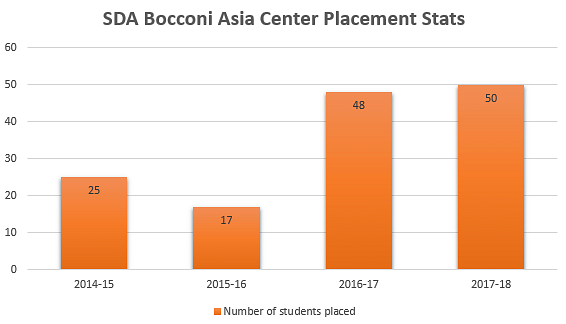 SDA Bacconi Placements