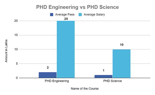 PHD Engineering Vs PHD Science