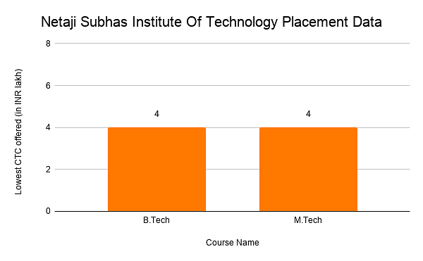 Netaji Subhas Institute Of Technology Placement Data