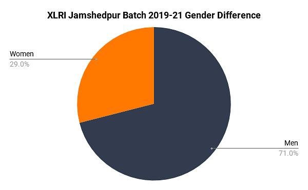 XLRI Jamshedpur Placement 2020