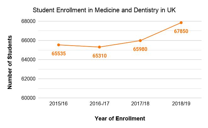 Student Enrollment in Medicine and Dentistry in UK