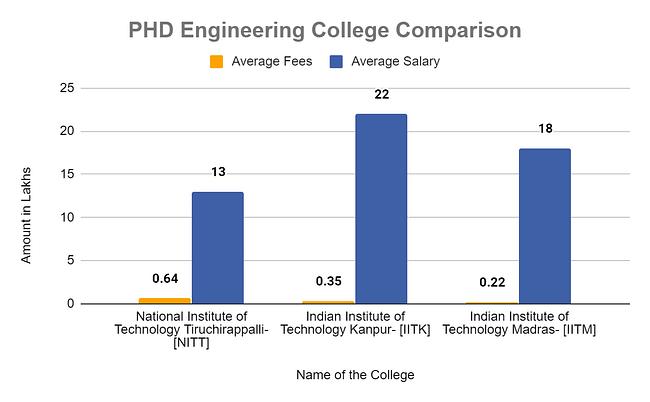 PHD engineering college comparison