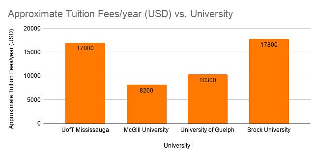 Tuition Fees V/S University