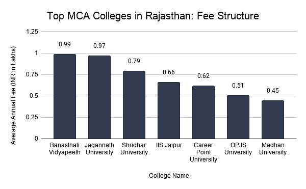 Top MCA Colleges in Rajasthan: Fee Structure