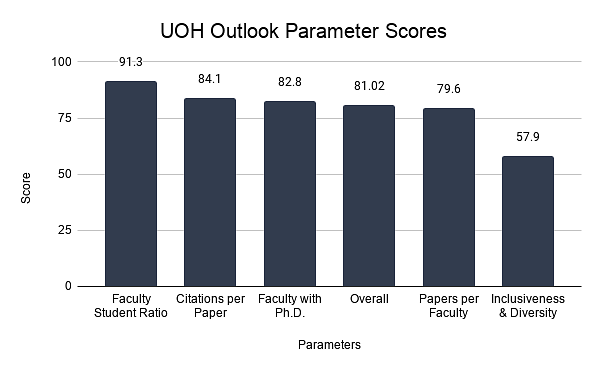 UOH Outlook Parameter Scores