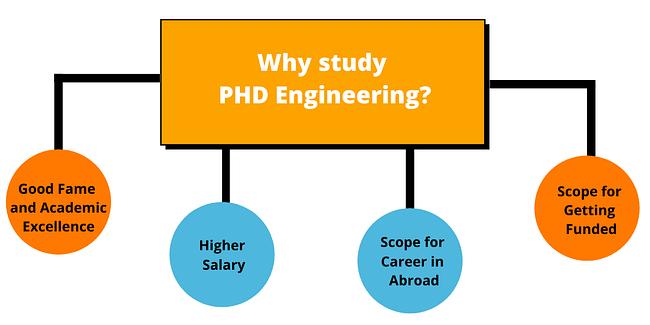 Why Study PHd Engineering?