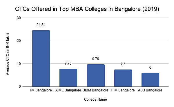 CTCs offered in Top MBA Colleges in Bangalore