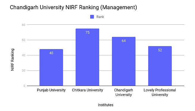 Chandigarh University Ranking