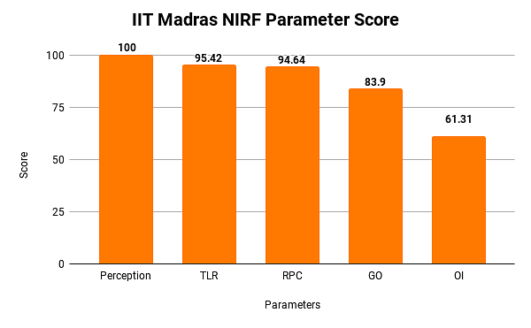 NIRF Parameter score for IIT Madras