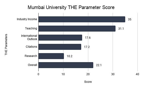 Mumbai University THE Parameter Score