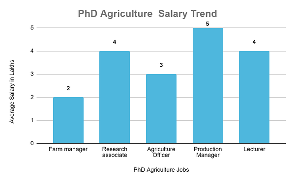 Phd Agriculture salary Trend