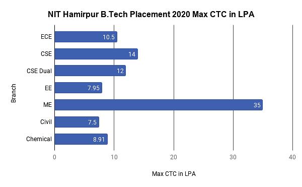 NIT Hamirpur Placement