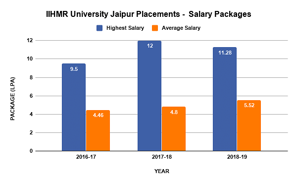 Salary Packages