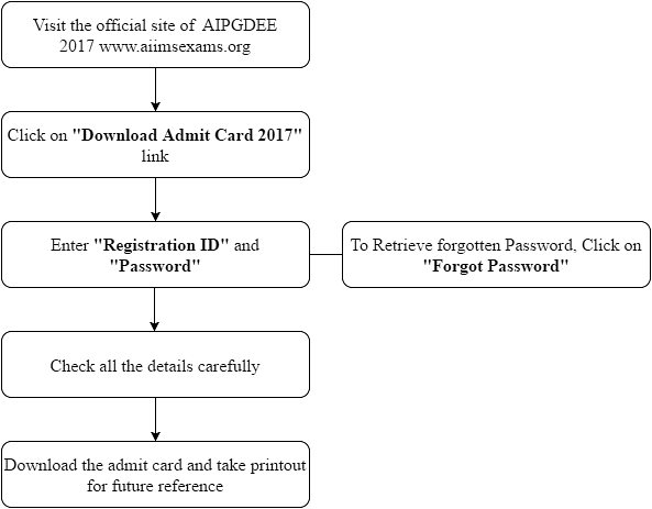 AIPGDEE 2017 Admit Card