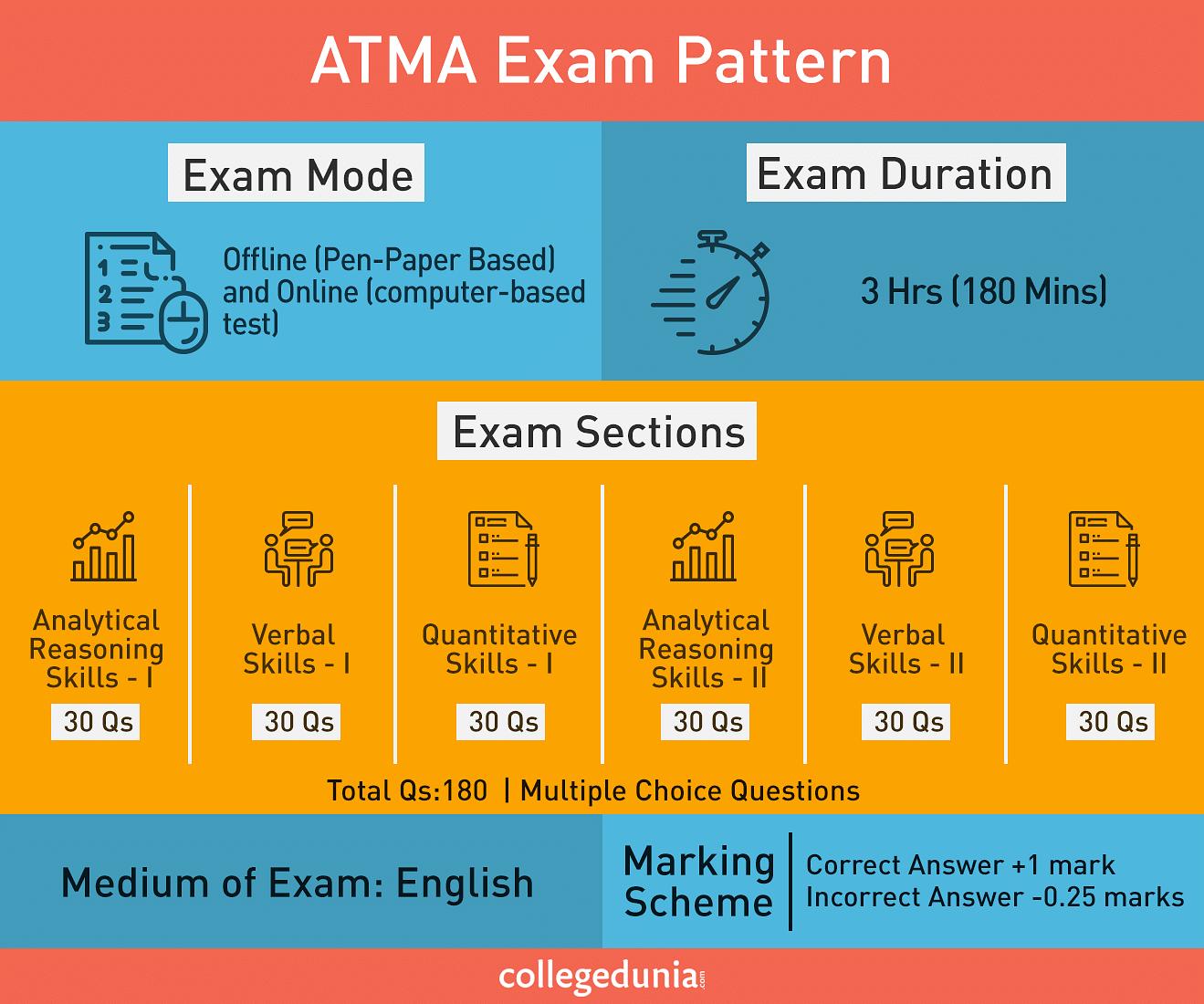 ATMA Exam Pattern, ATMA Paper Pattern