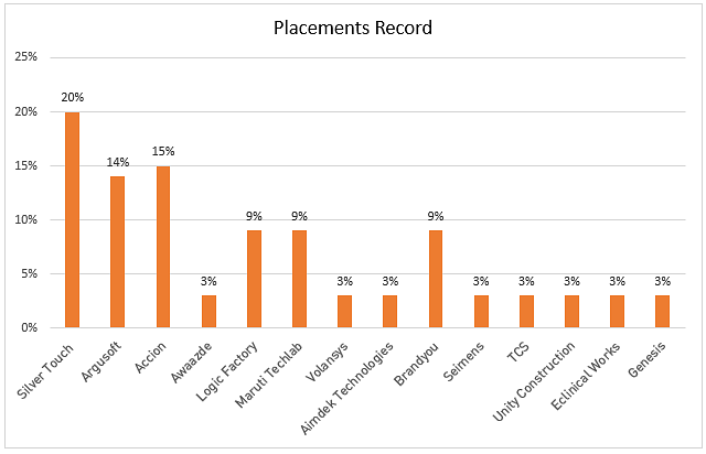 Ahmedabad University Placements Record
