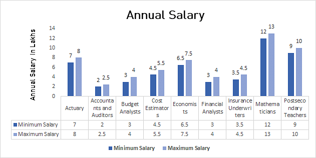 B Sc  Actuarial Science Course Fee, Eligibility, Jobs