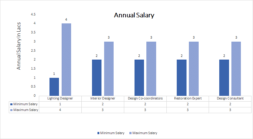 annual salary of an interior designer. Advanced Diploma In Interior Design Annual Salary Of An Designer R