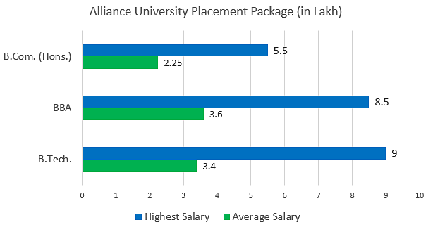 Alliance University Placements