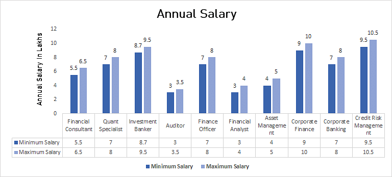 Annual Salary in M. Com in Finance