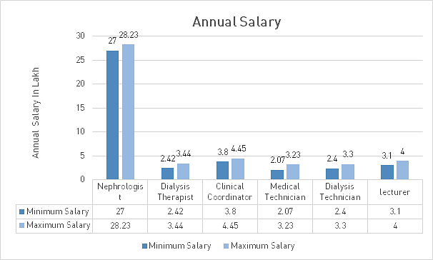 Annual Salary Graph for B.Sc in Medical Imaging Technology
