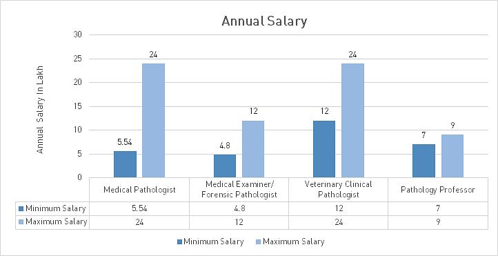 MD Pathology Course Admission, Eligibility, Fees 2019-2020