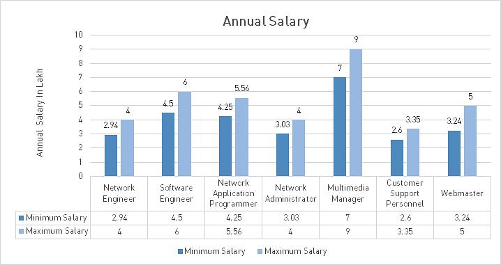 Configuration Management Specialist Salary - salarylist.com