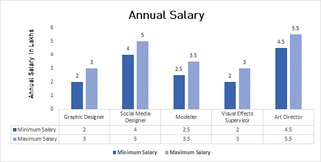Anual Salary in Applied Arts