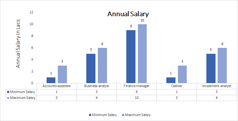 Association of Chartered Certified Accountants annual  salary