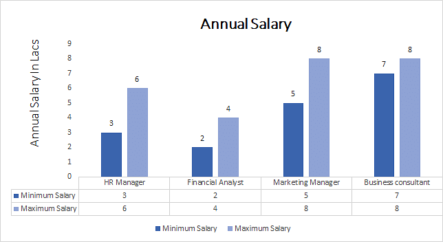 BBA Professional annual salary