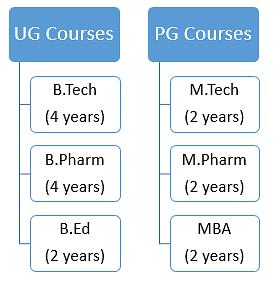 BBDNIIT Courses