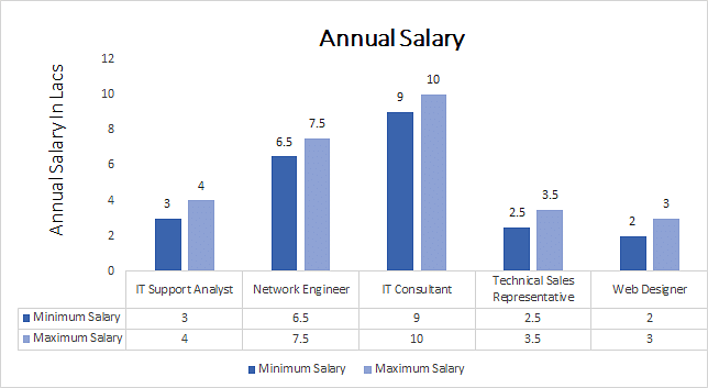 BCA Computer Science annual salary