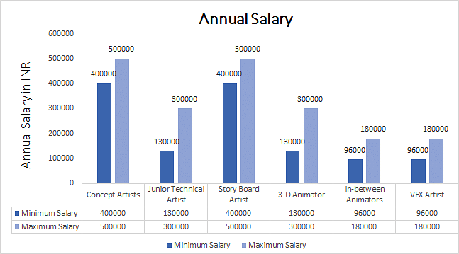 BFA Animation annual salary