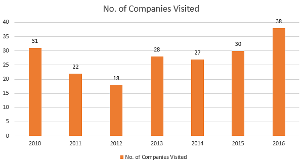 BIT Durg No. of companies visited