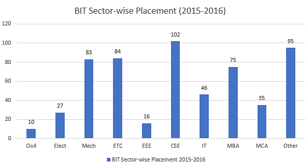 BIT Durg Sector-wise Placements